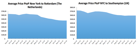 Average Price Port to Port from NY to Rotterdam and Southampton