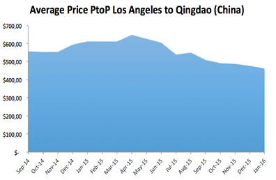 Average Price LA Qingdao PtoP Freight Rates