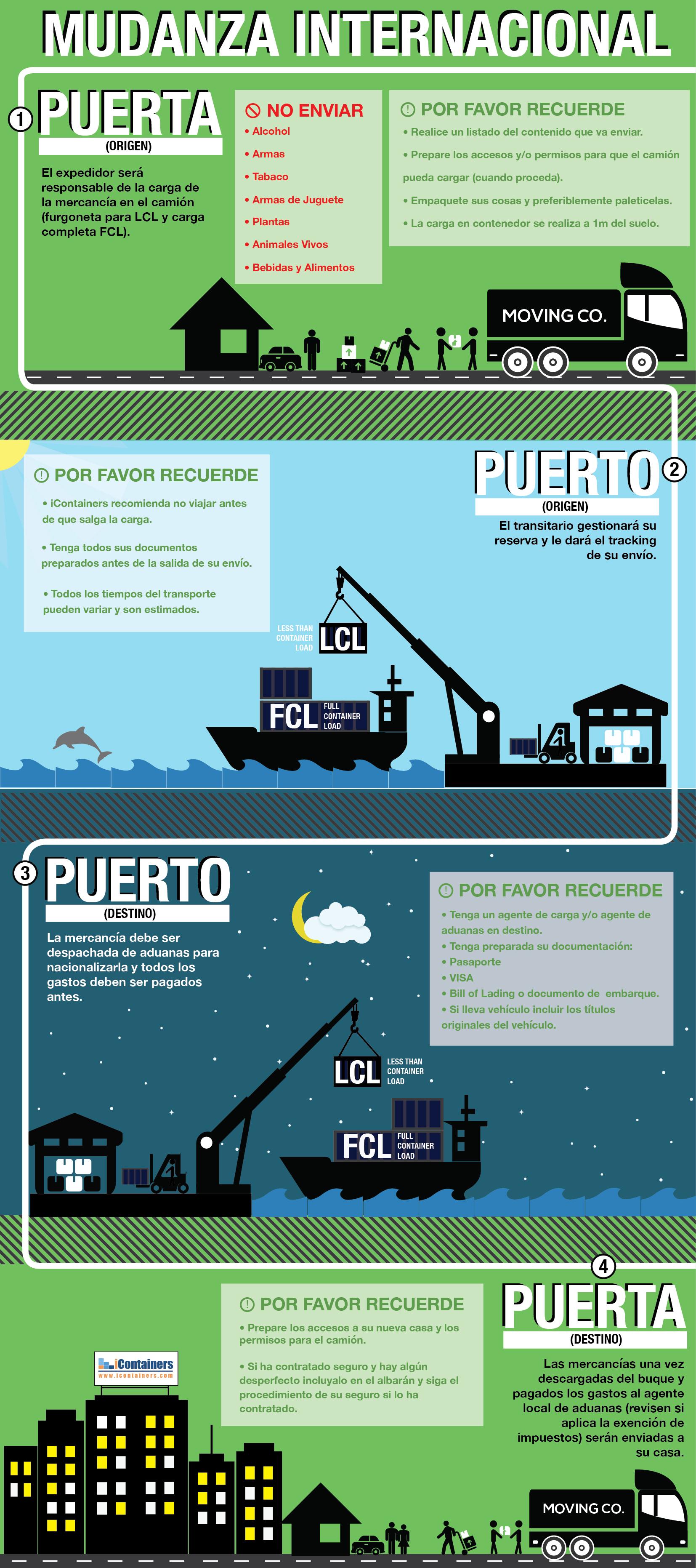 guía para mudanza Internacional asesora sobre cómo planificar un envío de contenedor completo o LCL de puerta a puerta