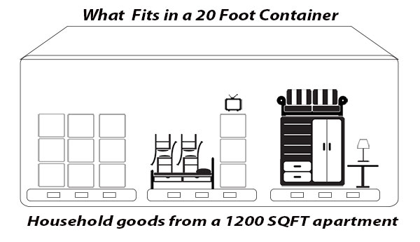 What fits in a 20 foot container: a 1200 SQFT apartment