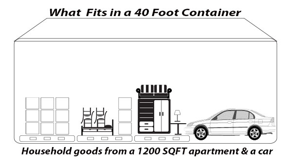 What fits in a 40 foot container: a 1200 SQFT apartment and a car