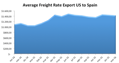 Average Price Freight US - Spain