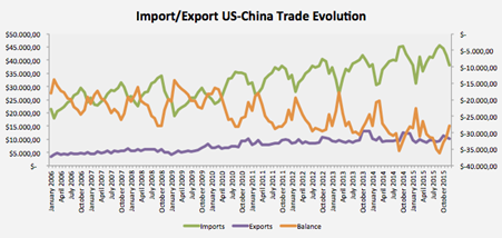 Import/Export US China - Trade