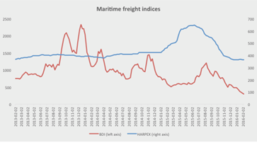 Freight rates Index